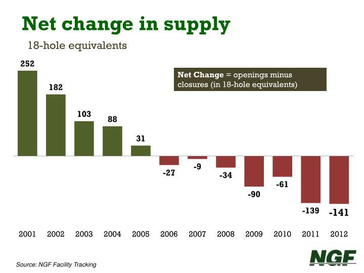 Net change in supply