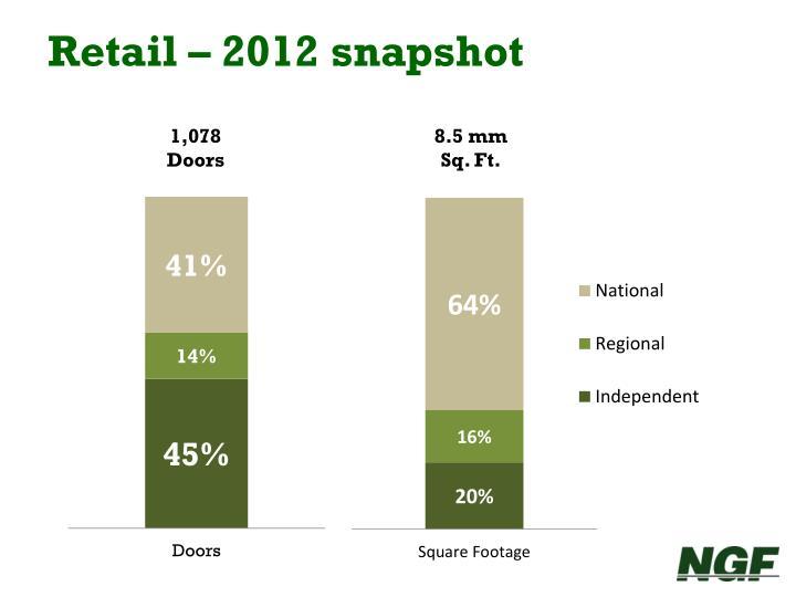 Retail – 2012 snapshot