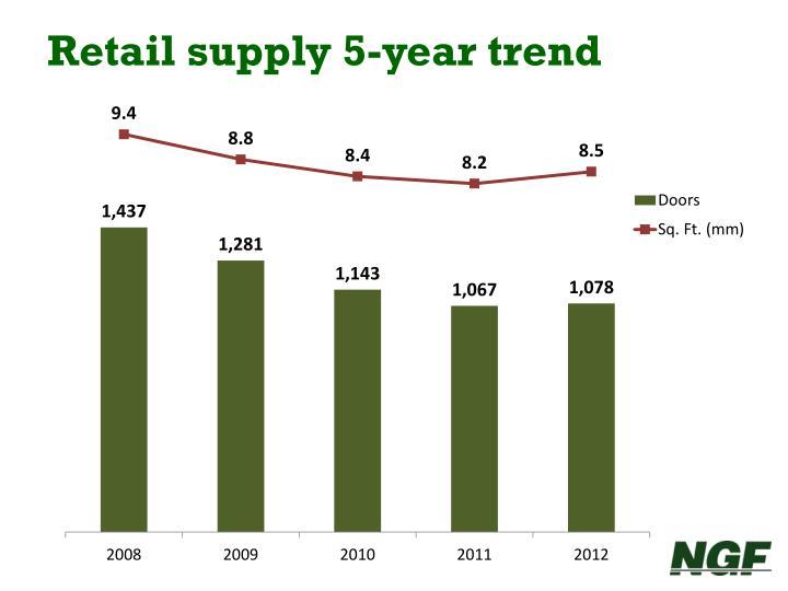 Retail supply 5-year trend