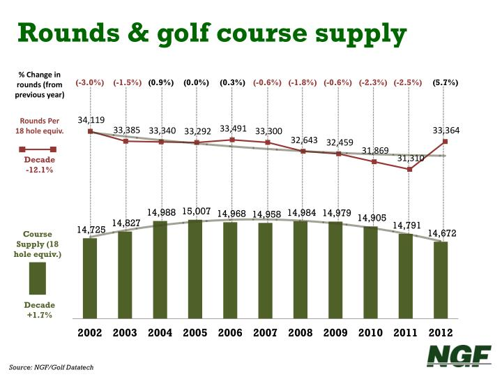 Rounds & golf course supply