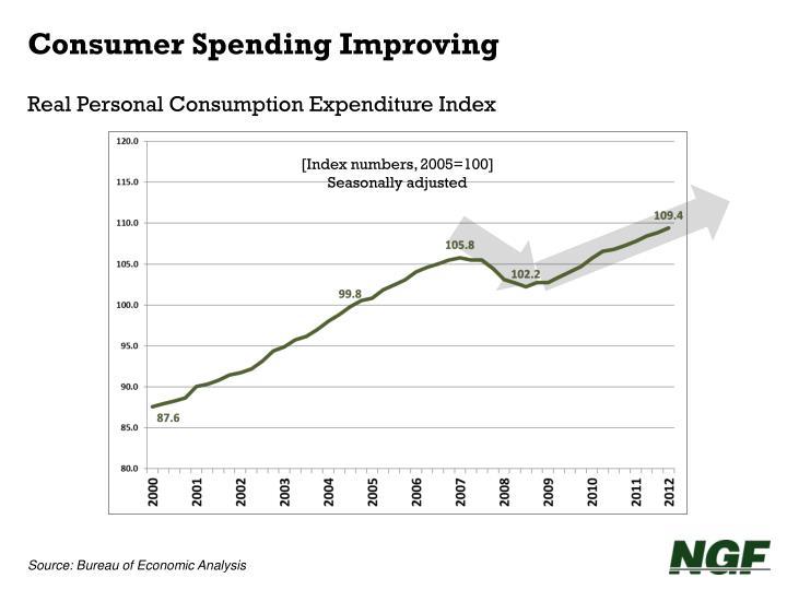 Consumer Spending Improving