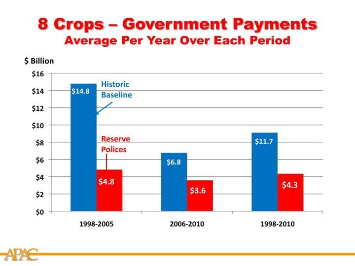 8 Crops – Government Payments