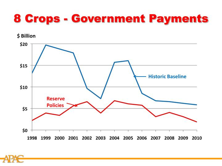 8 Crops - Government Payments