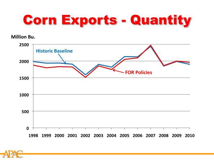 Corn Exports - Quantity