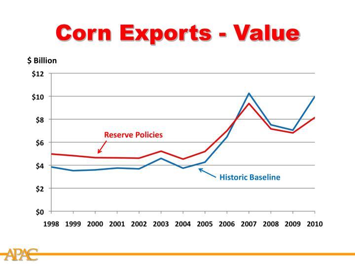 Corn Exports - Value
