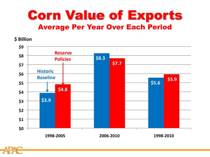 Corn Value of Exports