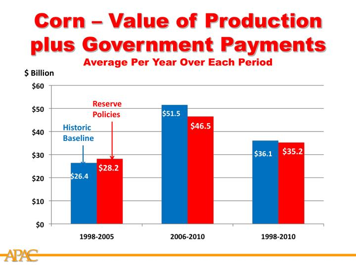Corn – Value of Production plus Government Payments