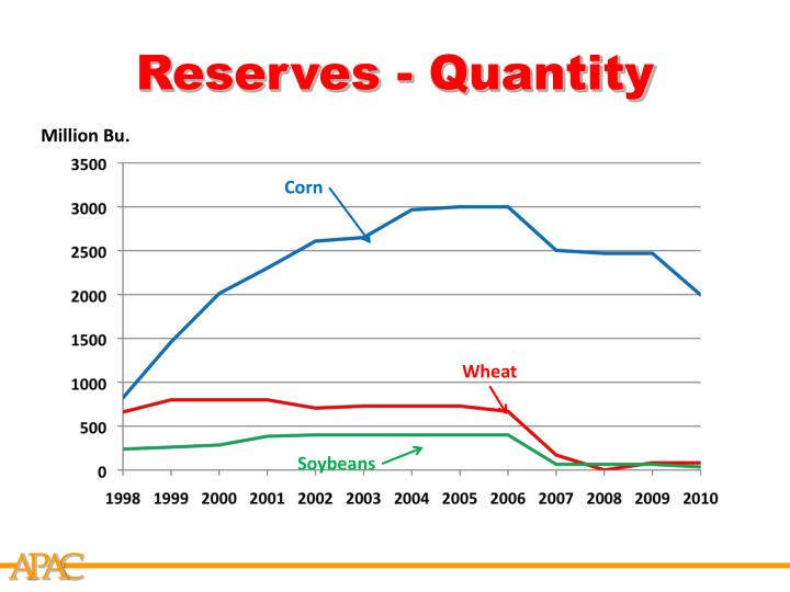 Reserves - Quantity