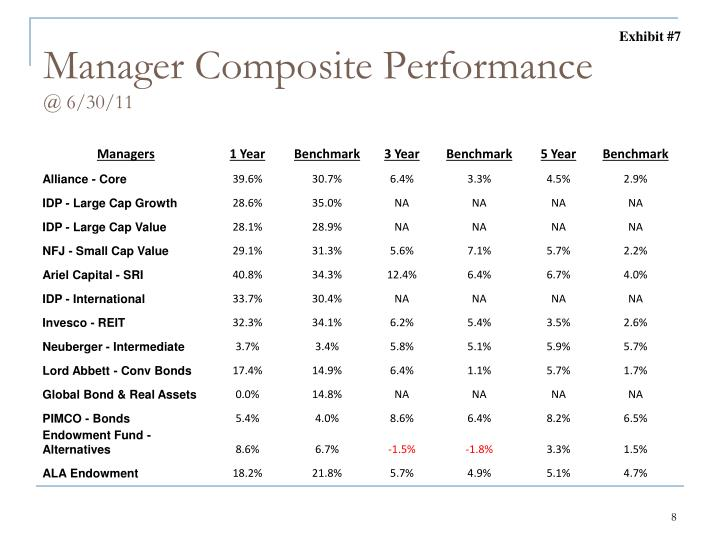 Manager Composite Performance