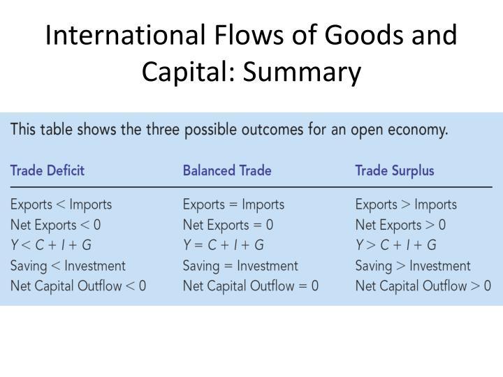International Flows of Goods and Capital: Summary