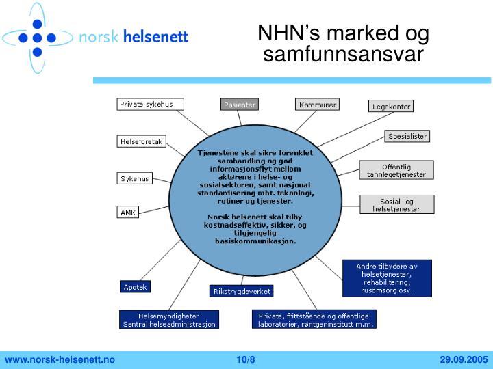NHN's marked og samfunnsansvar