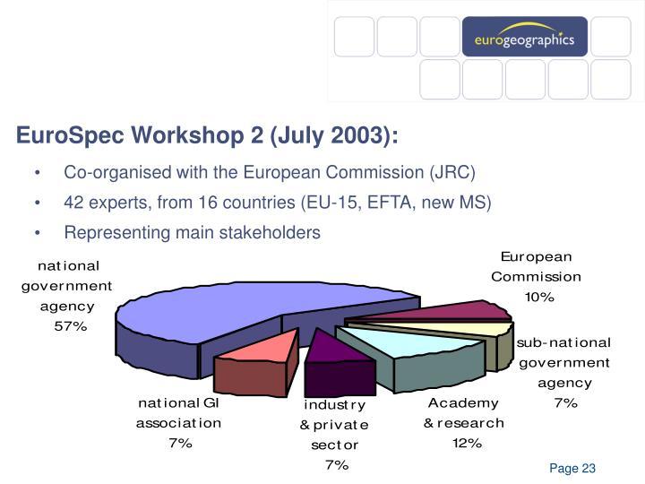 EuroSpec Workshop 2 (July 2003):