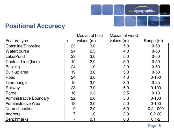 Positional Accuracy