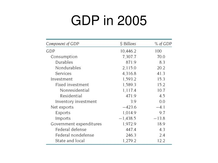 GDP in 2005