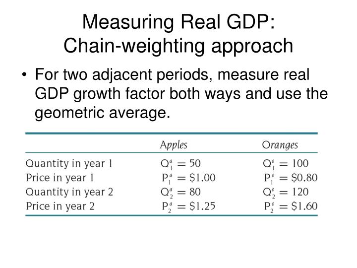 Measuring Real GDP: