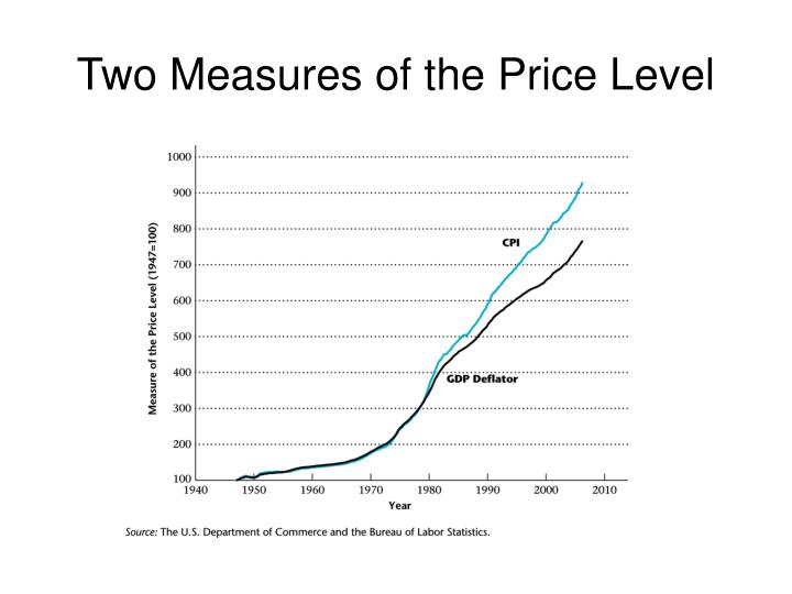 Two Measures of the Price Level