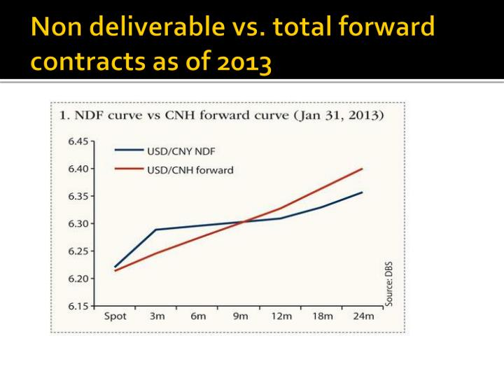 Non deliverable forward vs contract for difference