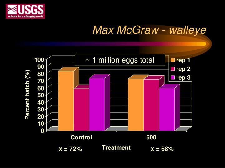 Max McGraw - walleye