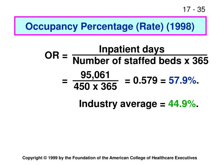 Occupancy Percentage (Rate) (1998)
