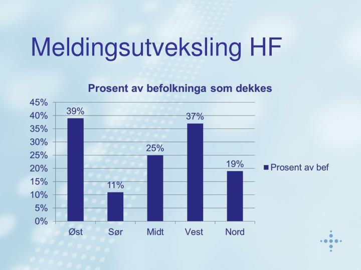 Meldingsutveksling HF