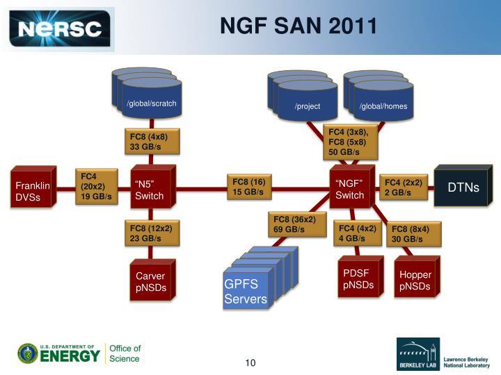 NGF SAN 2011