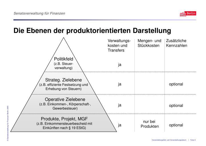 Die Ebenen der produktorientierten Darstellung