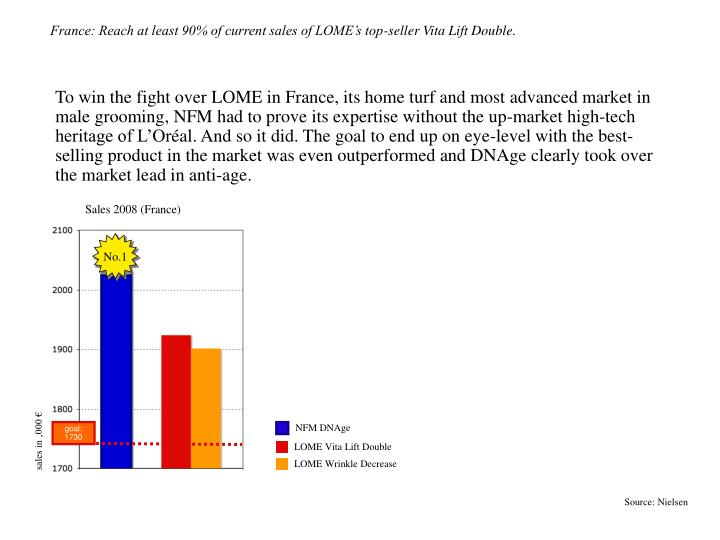 France: Reach at least 90% of current sales of LOME's top-seller Vita Lift Double.