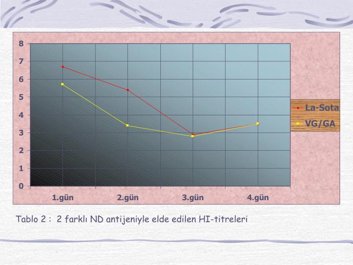 Tablo 2 :  2 farklı ND antijeniyle elde edilen HI-titreleri