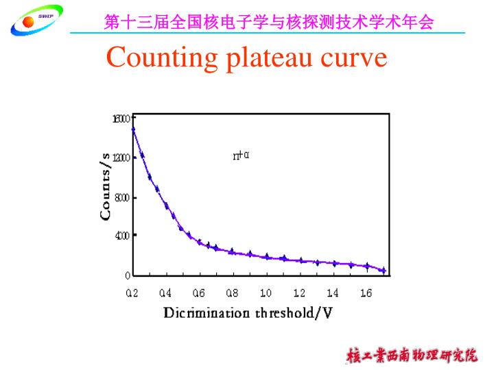 Counting plateau curve