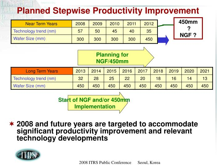 Planned stepwise productivity improvement