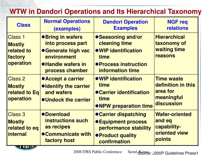 WTW in Dandori Operations and Its Hierarchical Taxonomy