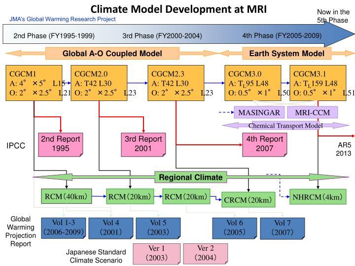 Climate Model Development at MRI