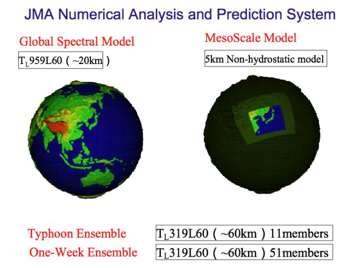 JMA Numerical Analysis and Prediction System