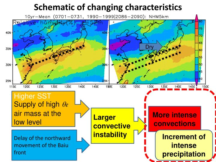 Schematic of changing characteristics