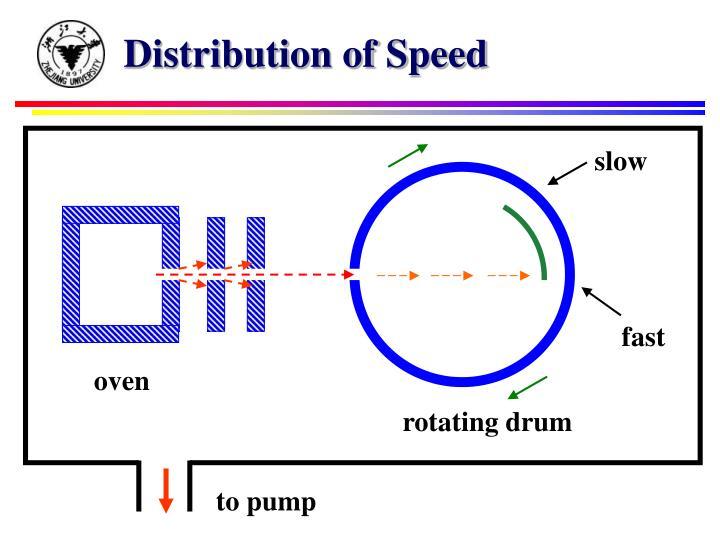 Distribution of Speed