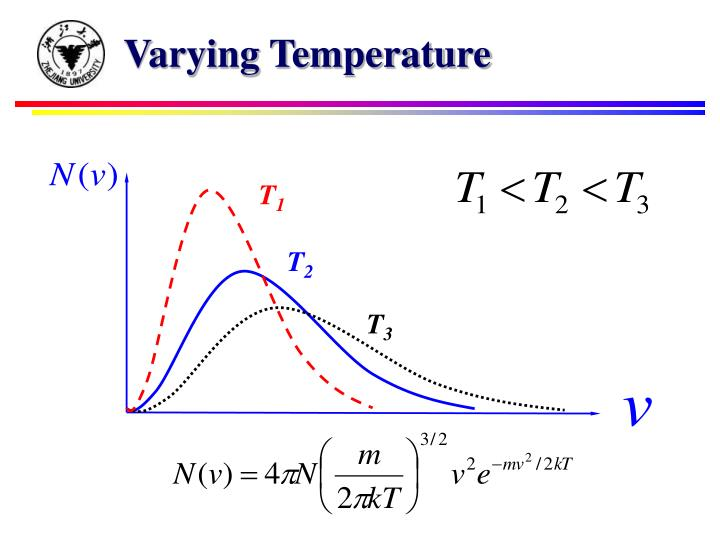 Varying Temperature