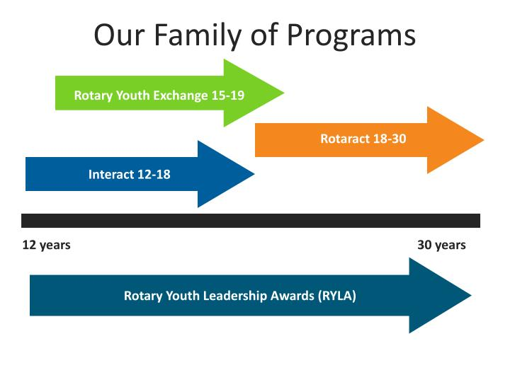 Our Family of Programs