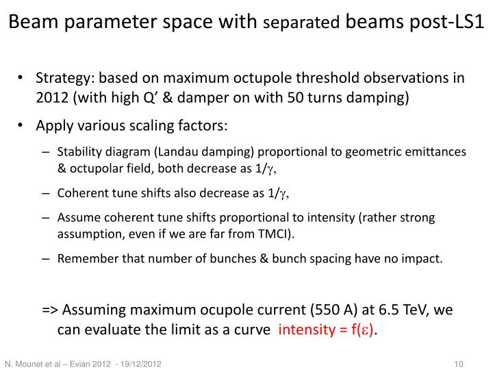 Beam parameter space with