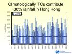 climatologically tcs contribute 30 rainfall in hong kong