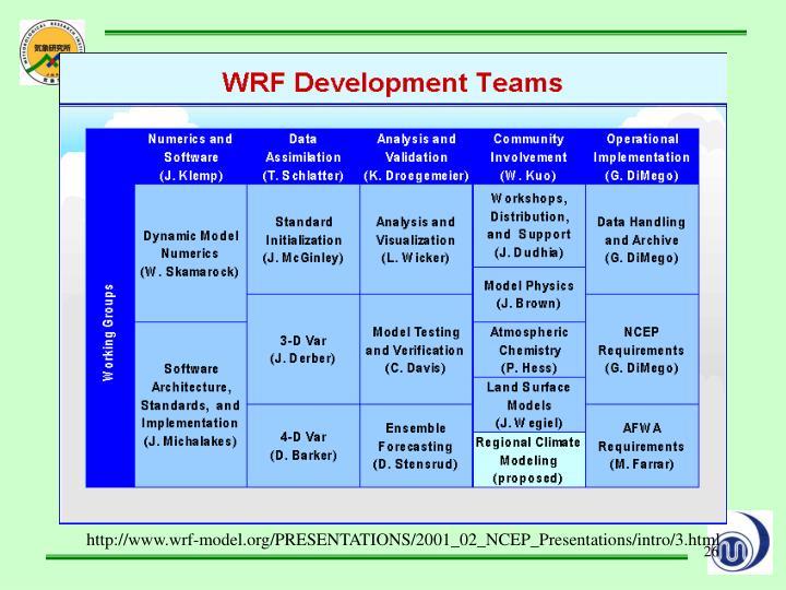 http://www.wrf-model.org/PRESENTATIONS/2001_02_NCEP_Presentations/intro/3.html