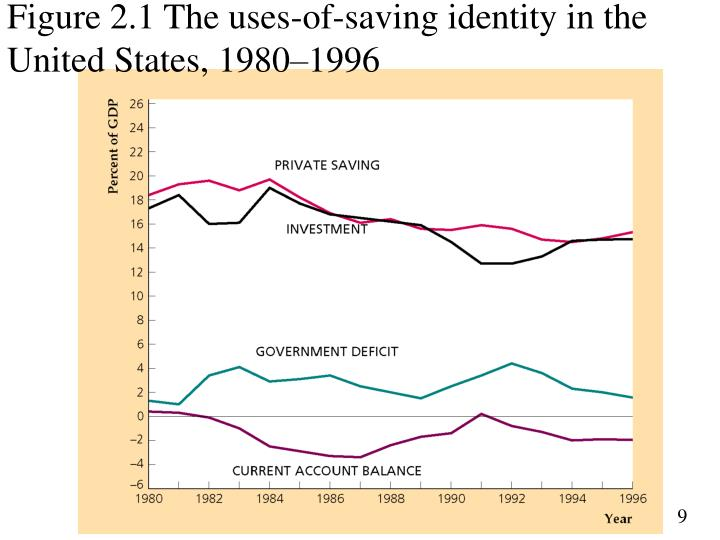 Figure 2.1 The uses-of-saving identity in the United States, 1980–1996