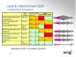 core interconnect qos comparative evaluation