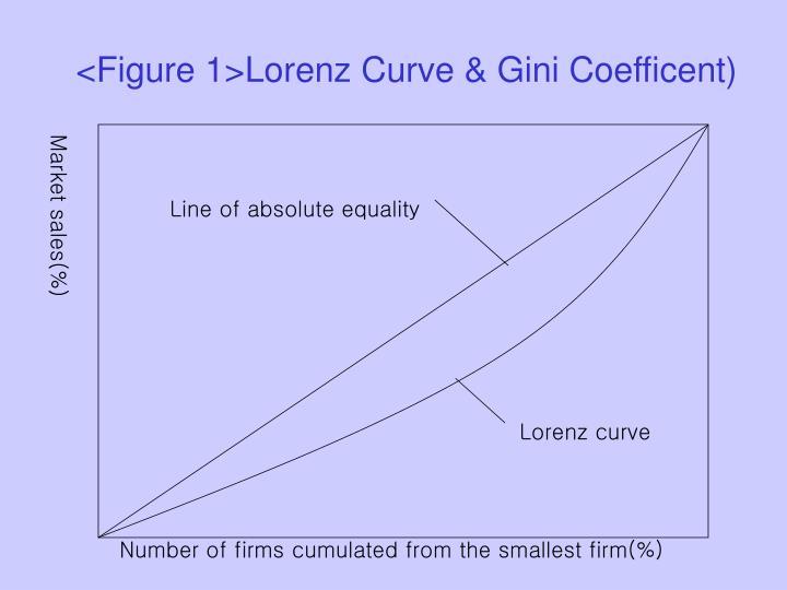 <Figure 1>Lorenz Curve & Gini Coefficent)