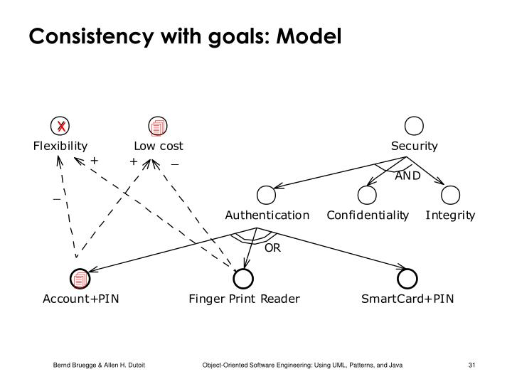 Consistency with goals: Model