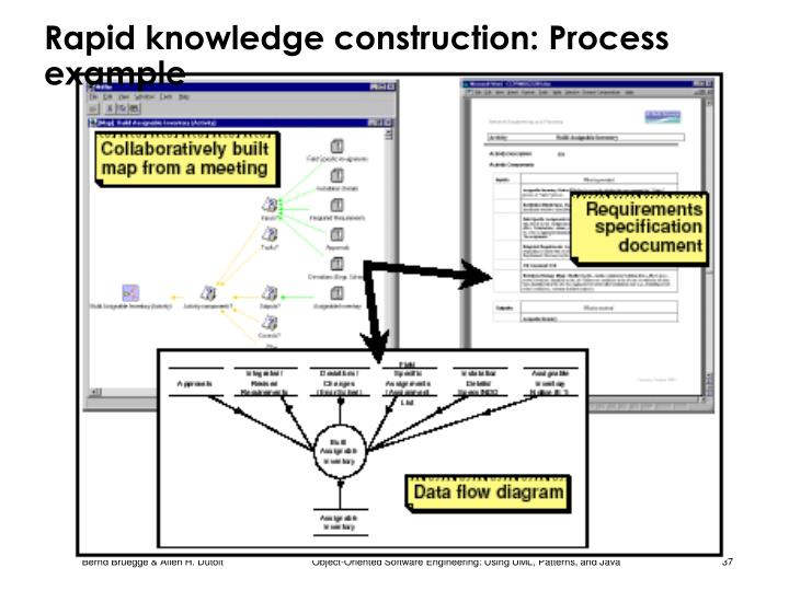 Rapid knowledge construction: Process example
