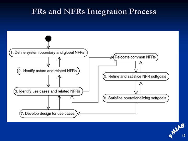 FRs and NFRs Integration Process