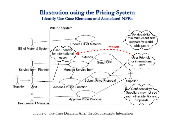 Illustration using the Pricing System