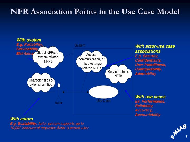 NFR Association Points in the Use Case Model