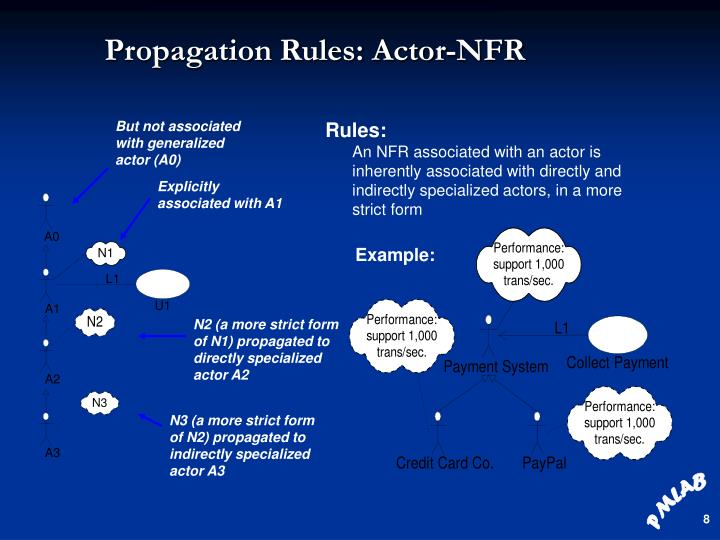Propagation Rules: Actor-NFR
