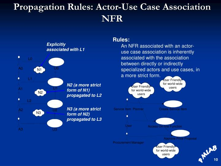 Propagation Rules: Actor-Use Case Association NFR